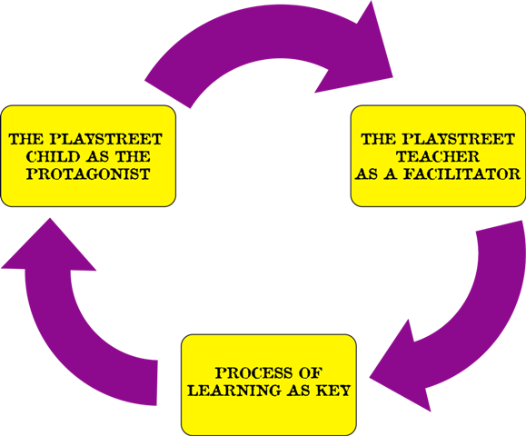 Illustration of how Playstreet Approaches Learning
